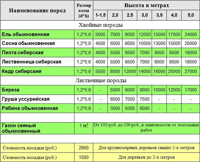 """Прайс лист компании """"Зеленая Сибирь"""""""